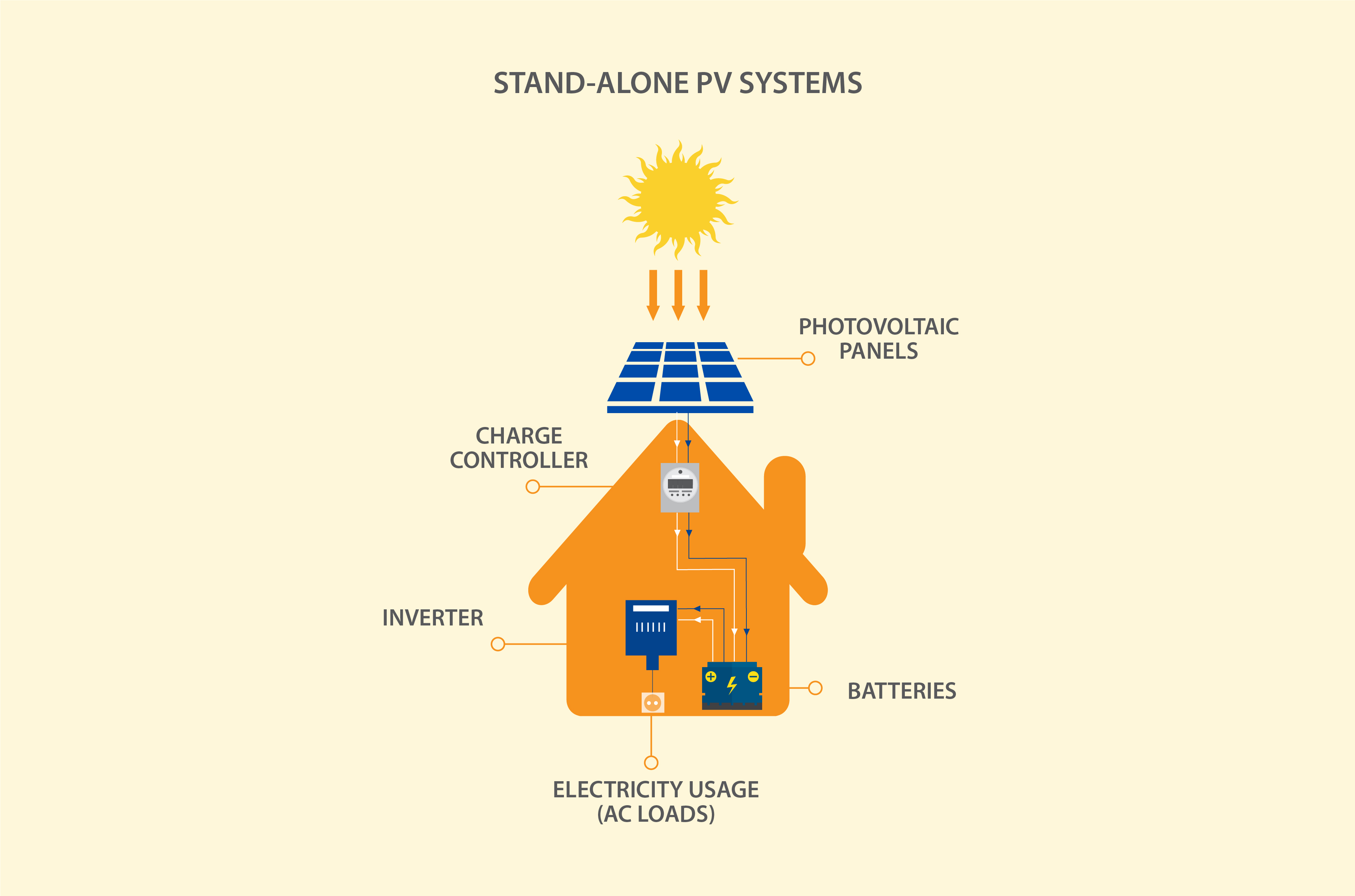 STAND-ALONE (AUTONOMOUS) PV SYSTEMS